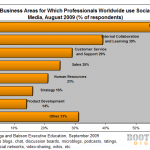 Business Areas for which professionals use social media statistic chart graph